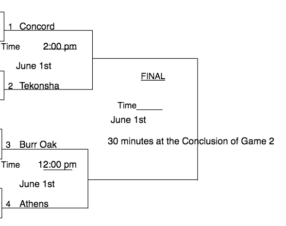Softball District Draw