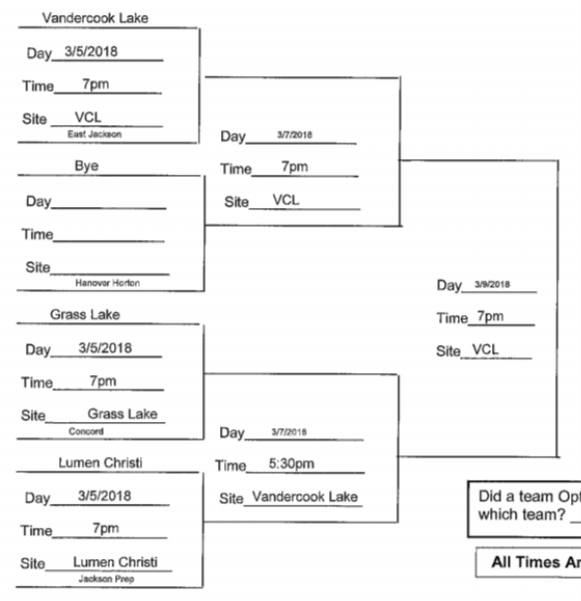 Boys BB Districts