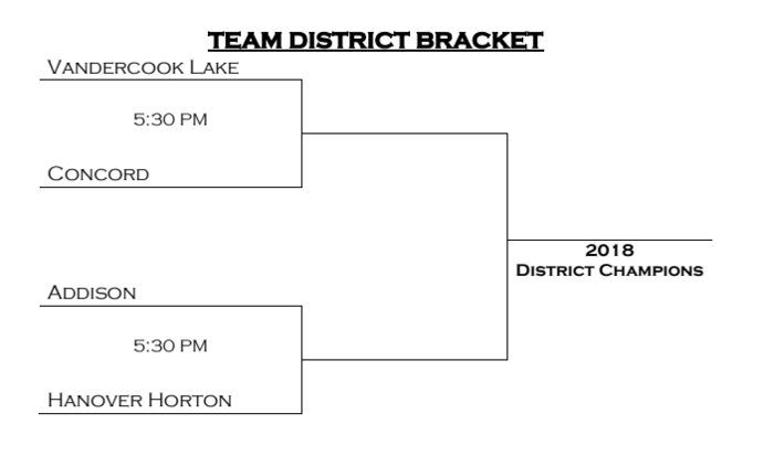 District Wrestling Draw